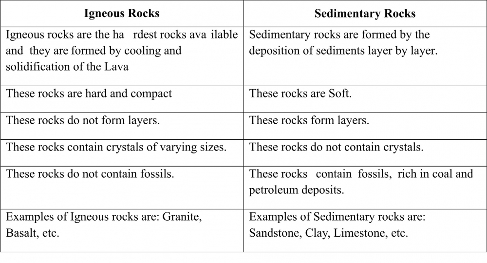 Printable Worksheets igneous rocks worksheets : CLASS VII: CHAPTER 2 - INSIDE THE EARTH (QUESTION & ANSWER)